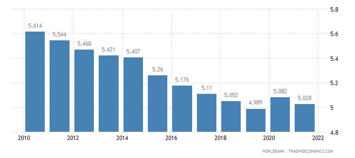 solomon islands death rate crude per 1 000 people wb data