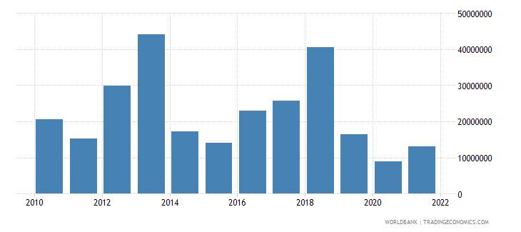 solomon islands debt service on external debt total tds us dollar wb data