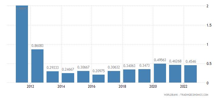 solomon islands deposit interest rate percent wb data