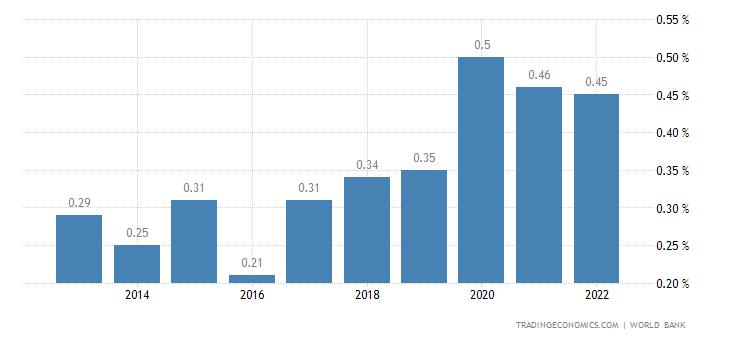 Deposit Interest Rate in Solomon Islands
