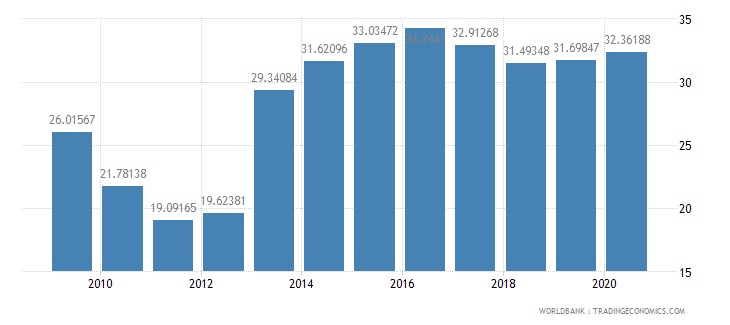 solomon islands domestic credit to private sector percent of gdp wb data