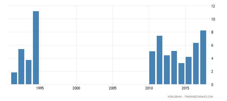 solomon islands drop out rate from grade 3 of primary education both sexes percent wb data