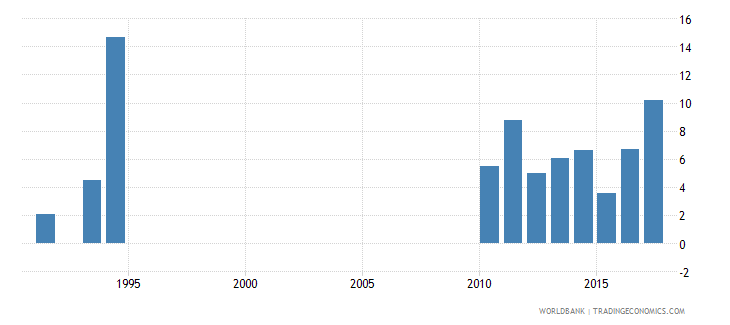 solomon islands drop out rate from grade 4 of primary education both sexes percent wb data