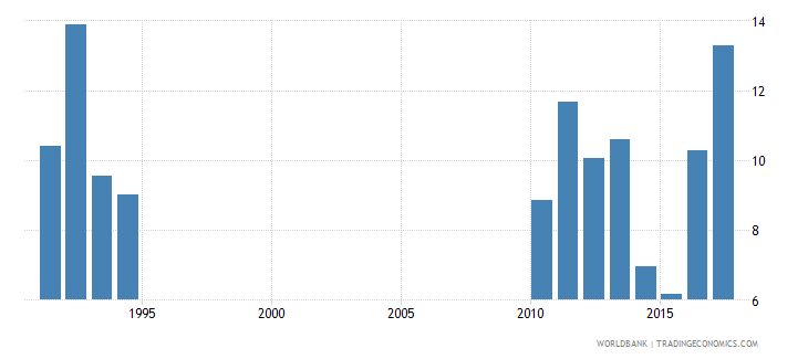 solomon islands drop out rate from grade 5 of primary education both sexes percent wb data