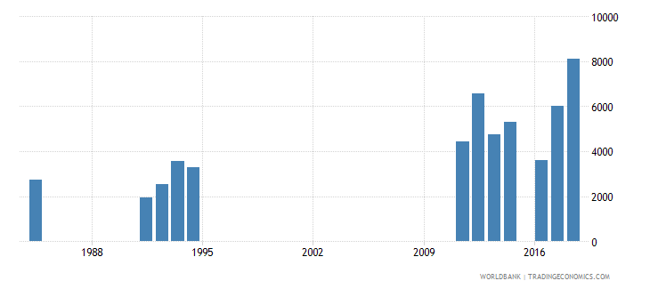 solomon islands early school leavers from primary education both sexes number wb data