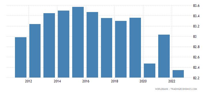 solomon islands employment to population ratio 15 plus  total percent wb data