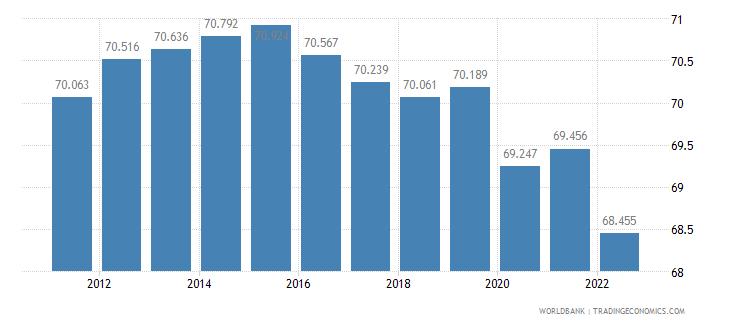 solomon islands employment to population ratio ages 15 24 female percent wb data