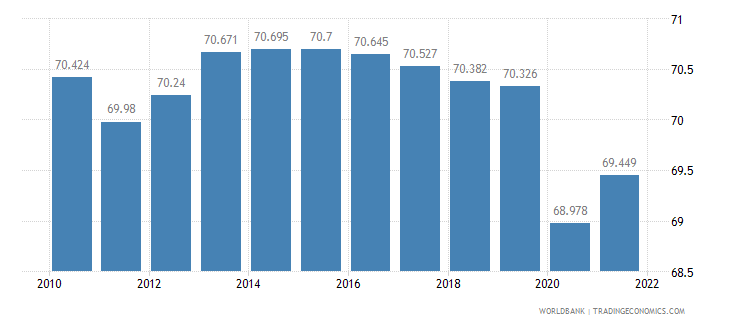 solomon islands employment to population ratio ages 15 24 total percent wb data