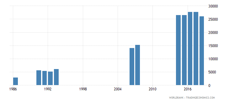 solomon islands enrolment in primary education private institutions both sexes number wb data