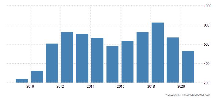 solomon islands export value index 2000  100 wb data