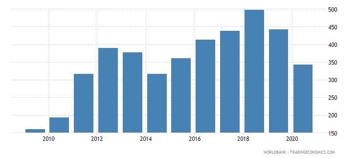 solomon islands export volume index 2000  100 wb data