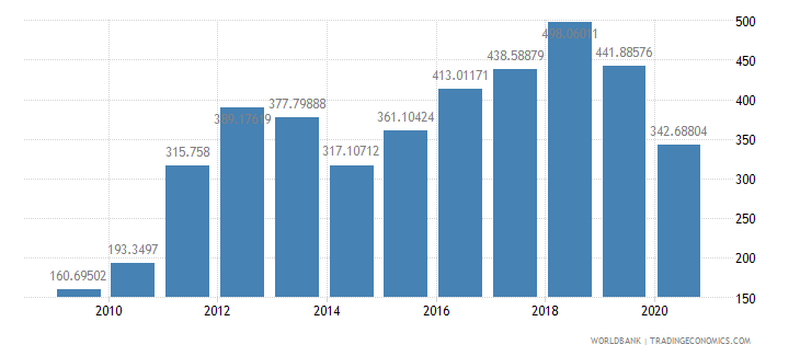 solomon islands export volume index 2000  100 wb data