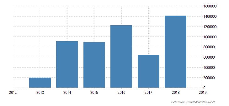 solomon islands exports bangladesh