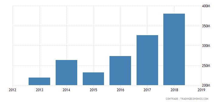 solomon islands exports china