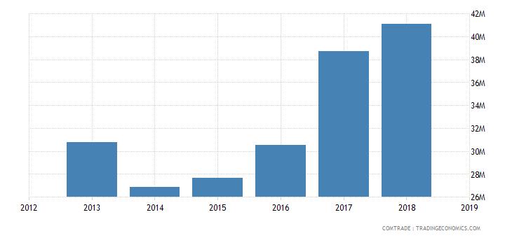 solomon islands exports italy