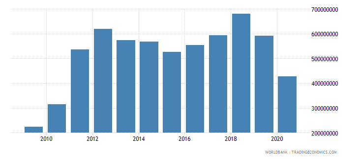 solomon islands exports of goods and services bop us dollar wb data