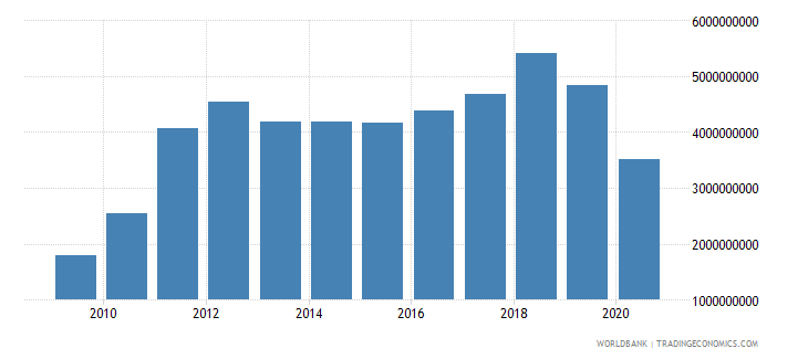 solomon islands exports of goods and services current lcu wb data