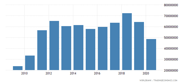 solomon islands exports of goods services and income bop us dollar wb data