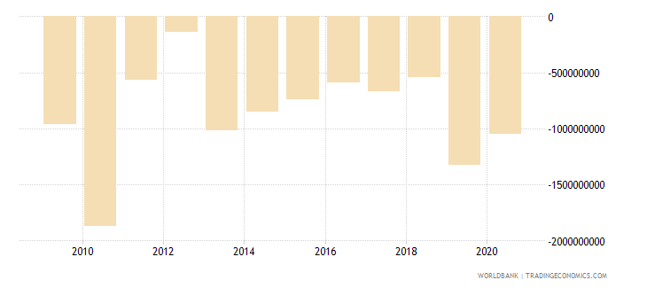solomon islands external balance on goods and services current lcu wb data