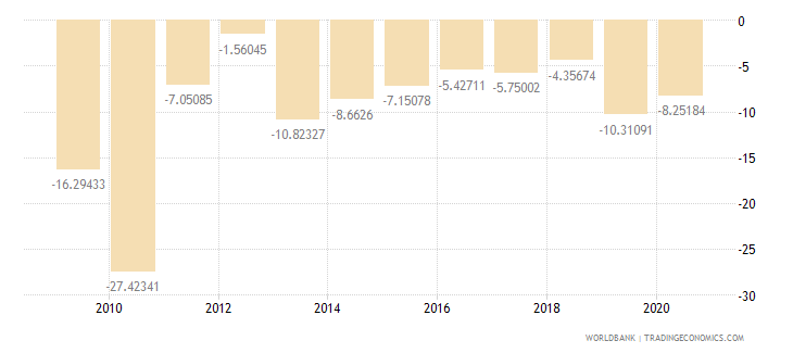 solomon islands external balance on goods and services percent of gdp wb data