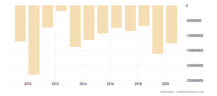 solomon islands external balance on goods and services us dollar wb data