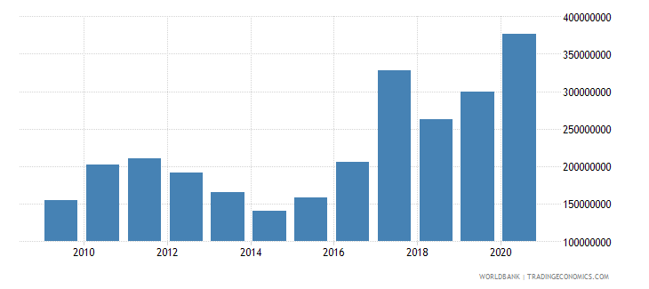 solomon islands external debt stocks long term dod us dollar wb data