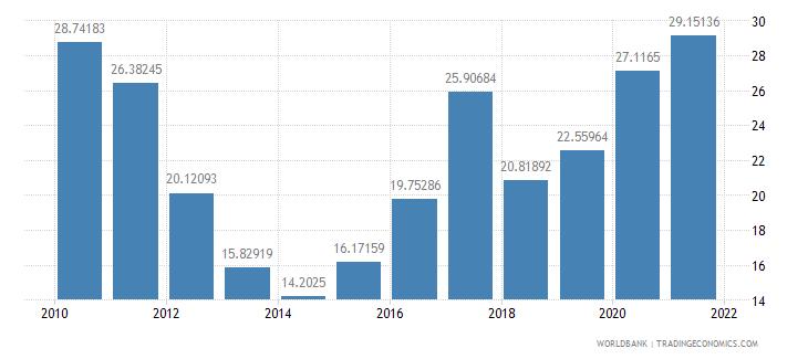 solomon islands external debt stocks percent of gni wb data