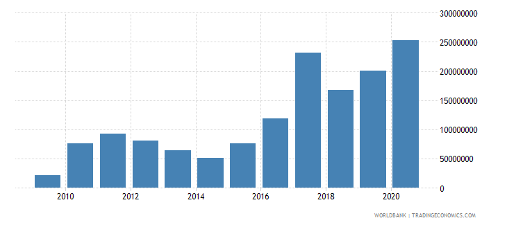 solomon islands external debt stocks private nonguaranteed png dod us dollar wb data
