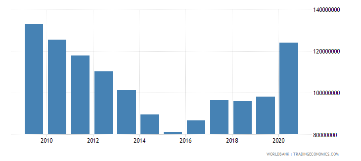 solomon islands external debt stocks public and publicly guaranteed ppg dod us dollar wb data