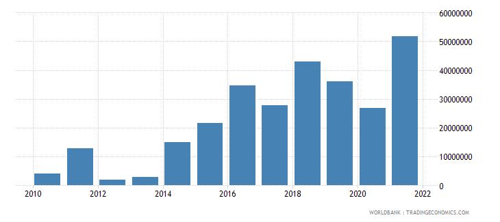 solomon islands external debt stocks short term dod us dollar wb data