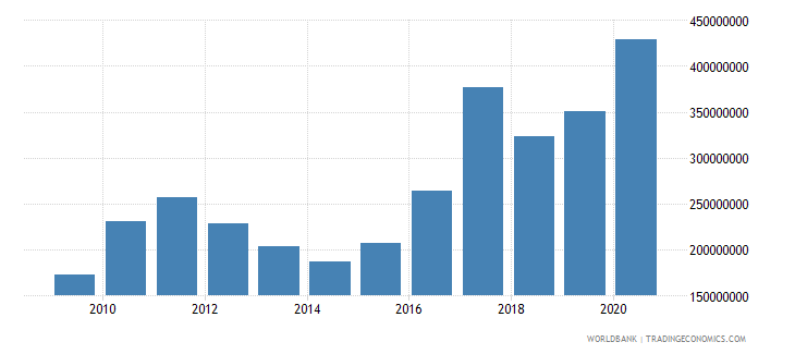 solomon islands external debt stocks total dod us dollar wb data