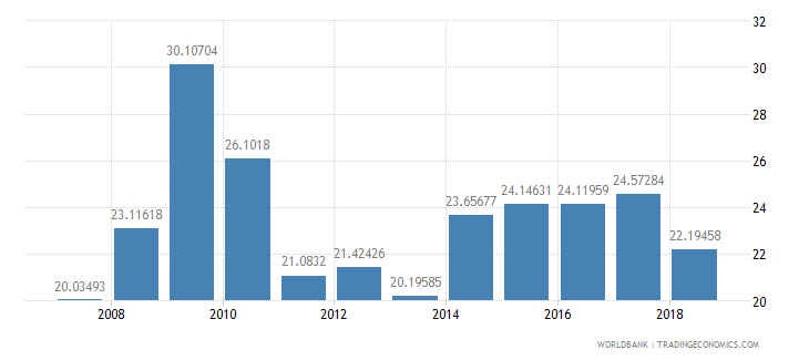 solomon islands food imports percent of merchandise imports wb data