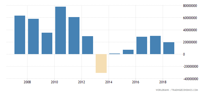 solomon islands foreign direct investment net inflows in reporting economy drs us dollar wb data