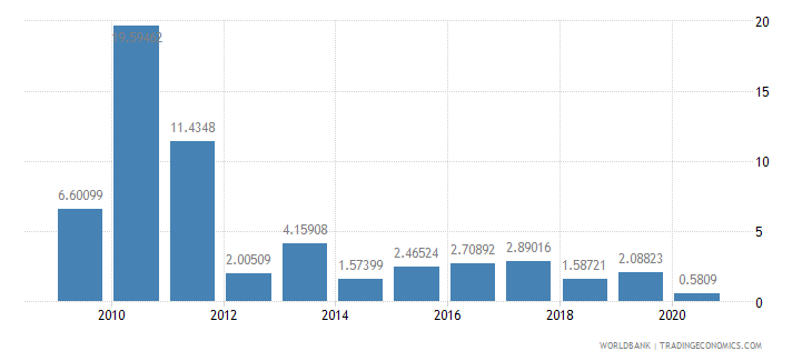 solomon islands foreign direct investment net inflows percent of gdp wb data