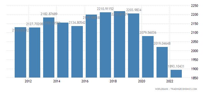 solomon islands gdp per capita constant 2000 us dollar wb data