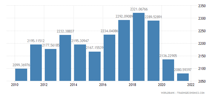 solomon islands gdp per capita constant 2000 us dollar wb data