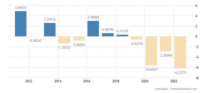 solomon islands gdp per capita growth annual percent wb data