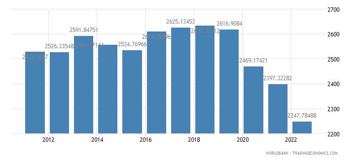 solomon islands gdp per capita ppp constant 2005 international dollar wb data