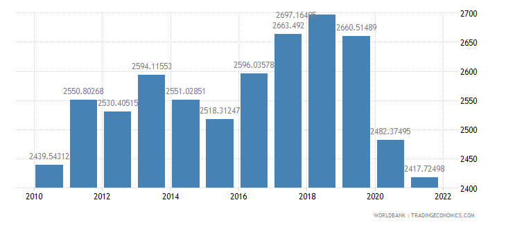 solomon islands gdp per capita ppp constant 2005 international dollar wb data
