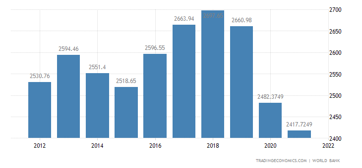 Solomon Islands GDP Per Capita PPP