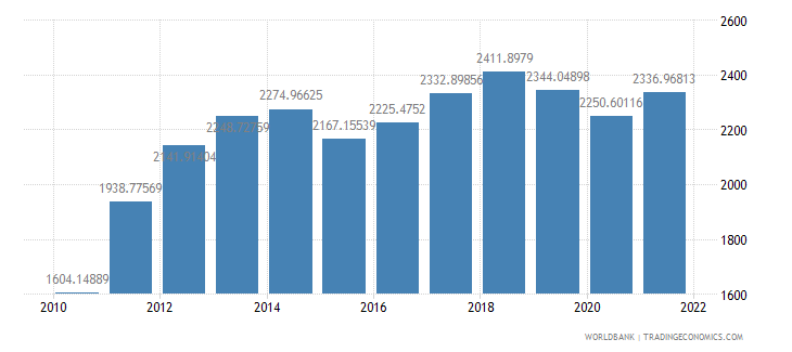 solomon islands gdp per capita us dollar wb data