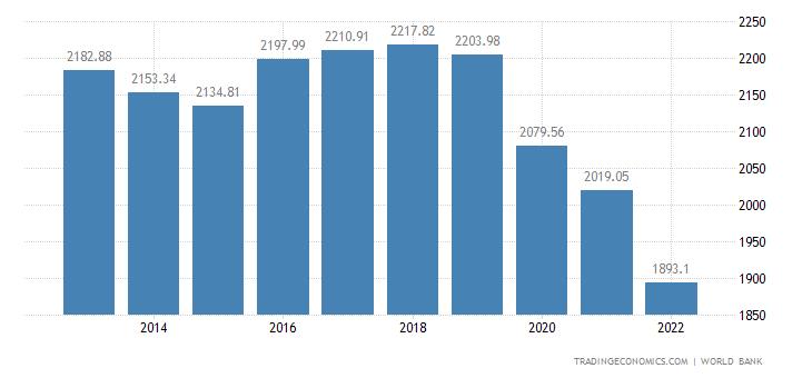Solomon Islands GDP per capita