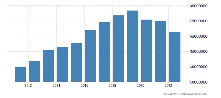 solomon islands gdp ppp constant 2005 international dollar wb data