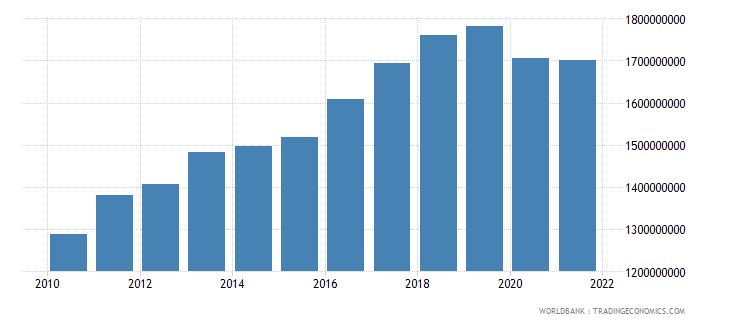 solomon islands gdp ppp constant 2005 international dollar wb data