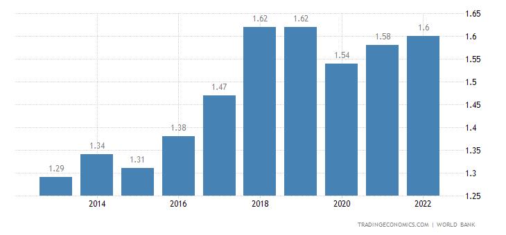 Solomon Islands GDP