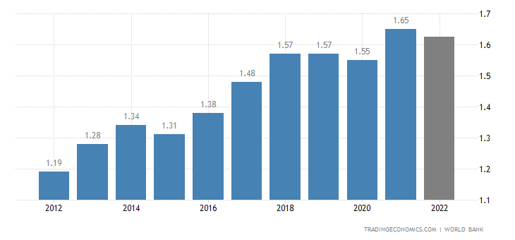 Solomon Islands GDP