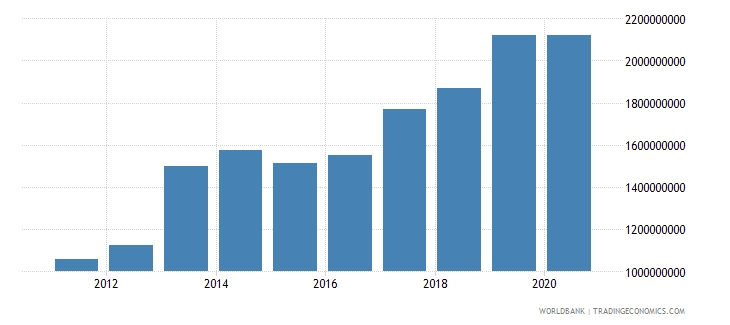 solomon islands goods and services expense current lcu wb data