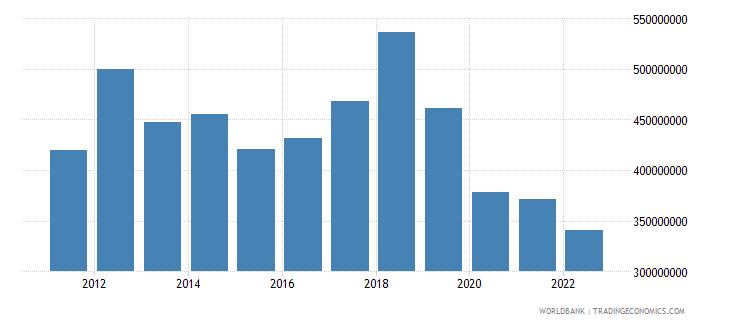 solomon islands goods exports bop us dollar wb data