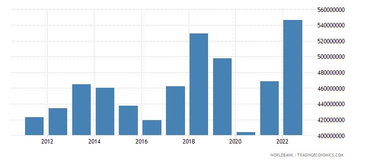 solomon islands goods imports bop us dollar wb data