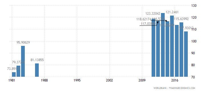 solomon islands gross intake rate in grade 1 female percent of relevant age group wb data
